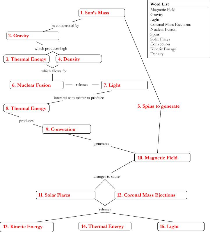 Exploring Magnetism in Solar Flares worksheet 43 solutions – Magnetism Worksheet