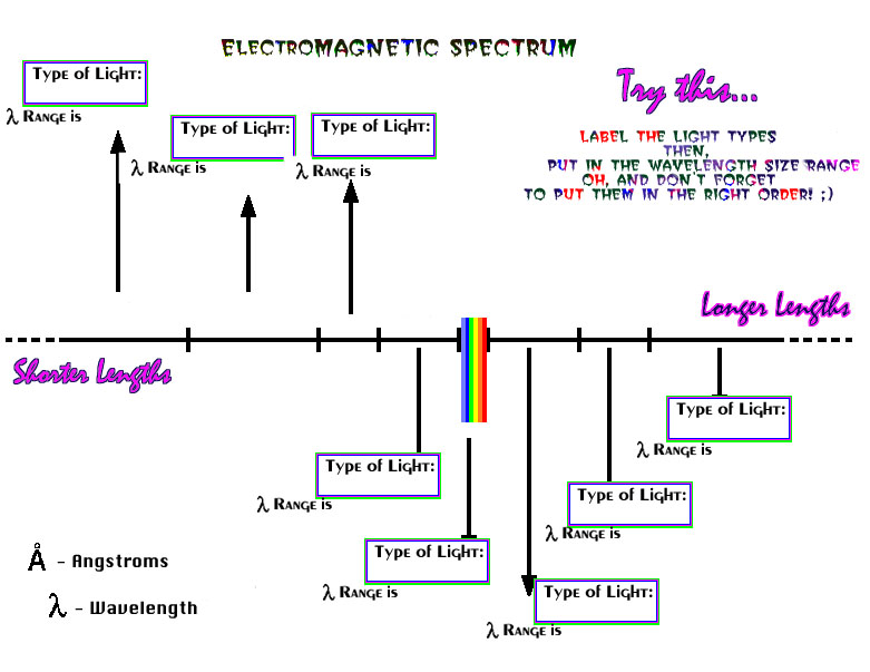 The Electromagnetic Spectrum Wavelength Form Helps Keep A Record Of Your Values Print It Out Or Make One Like