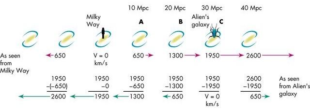 Hubble's Law Raisin (page 2) - Pics about space