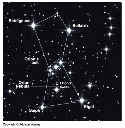 Stars in a Constellation are