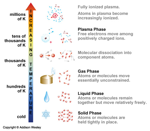 relationship between kinetic energy and states of matter plasma