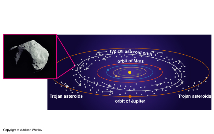 the three largest asteroids are quizlet - photo #8