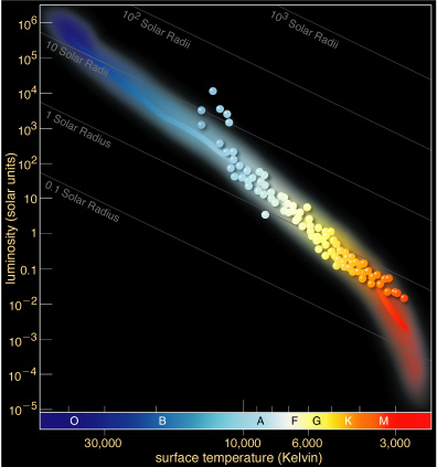 Astronomy 10 lecture 13 if we make an h r diagram of a cluster and examine only the main sequence we would see that not all stars would be represented there ccuart Image collections