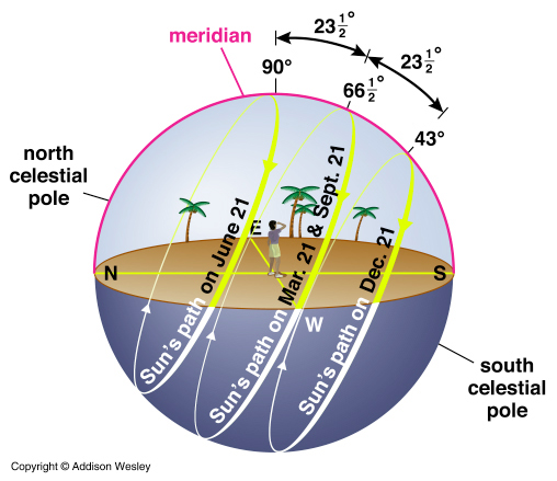 the summer solstice northern hemispheres longest day highest sun of the year