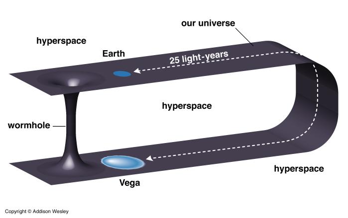 Warping Spacetime
