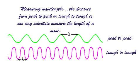 Universe Of Light: How Do You Measure A Light Wavelength?