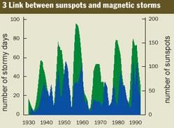 solar storm graph - photo #18