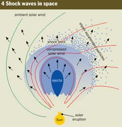 Swell Solar Wind Science Space Weather Wiring Cloud Mangdienstapotheekhoekschewaardnl
